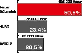 Balkendiagramm: Tagesreichweiten im Vergleich